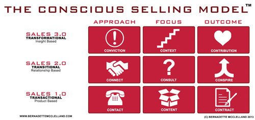 My Top 7 Ways To Begin Your Conscious Selling Journey